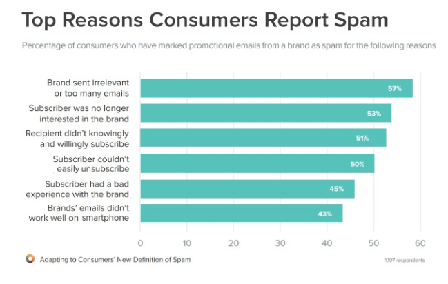 reasons consumers mark spam