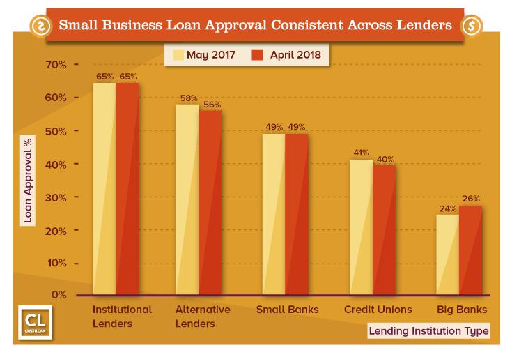 small business loan banks