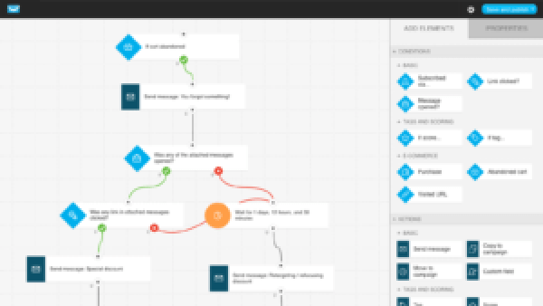 GetResponse marketing automation visual workflow builder