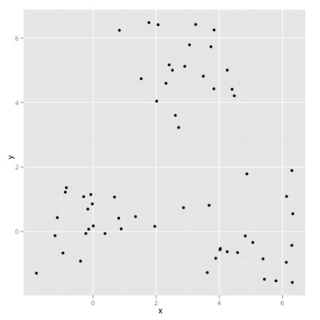 Three Gaussian Clusters
