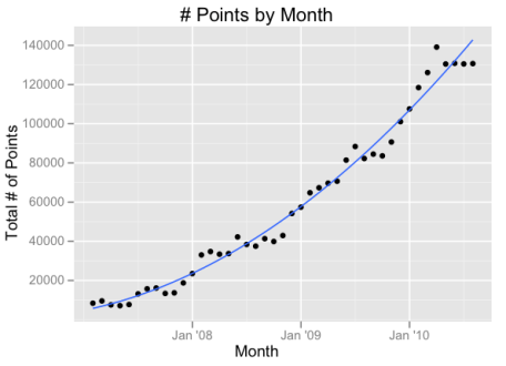 Hacker News Points by Month