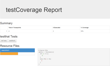 Analyzing coverage of R unit tests in packages – the {testCoverage} package