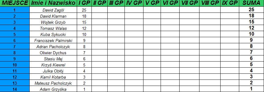 I GP - WSPOLNA