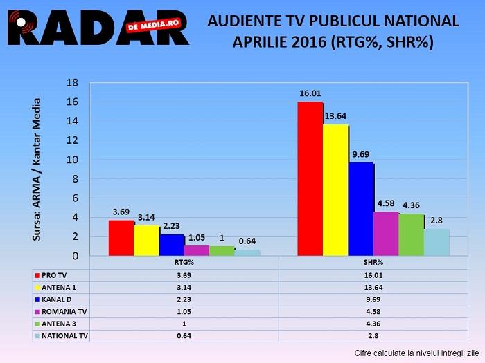 AUDIENTE TV GENERALE RADAR DE MEDIA - APRILIE 2016 (2)
