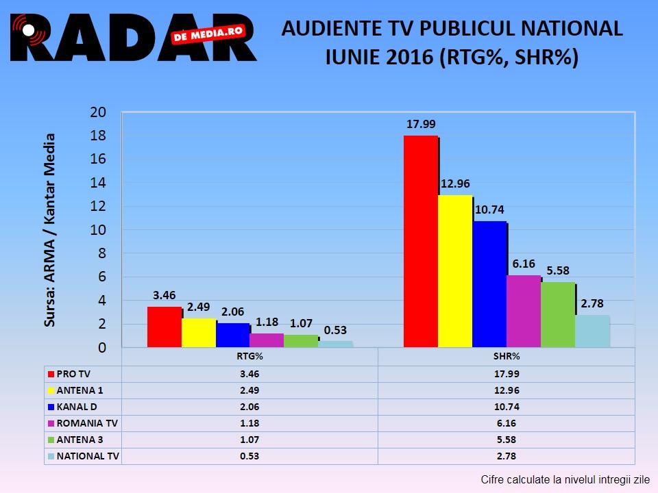 AUDIENTE TV RADAR DE MEDIA - IUNIE 2016 (2)