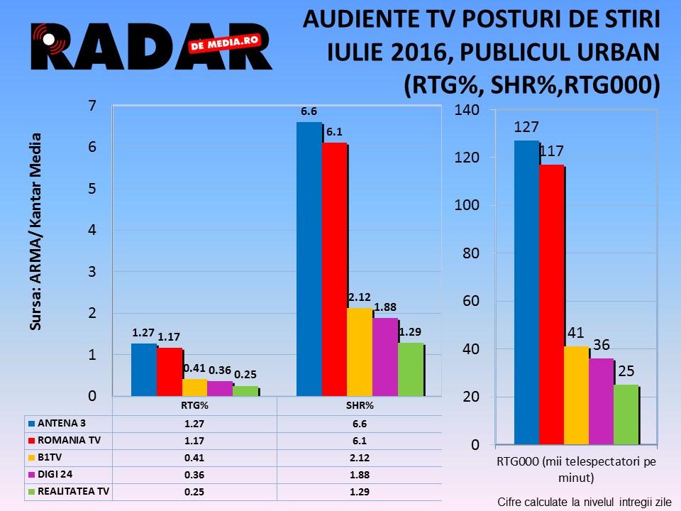 AUDIENTE TV RADAR DE MEDIA, STIRI, IULIE 2016 (1)