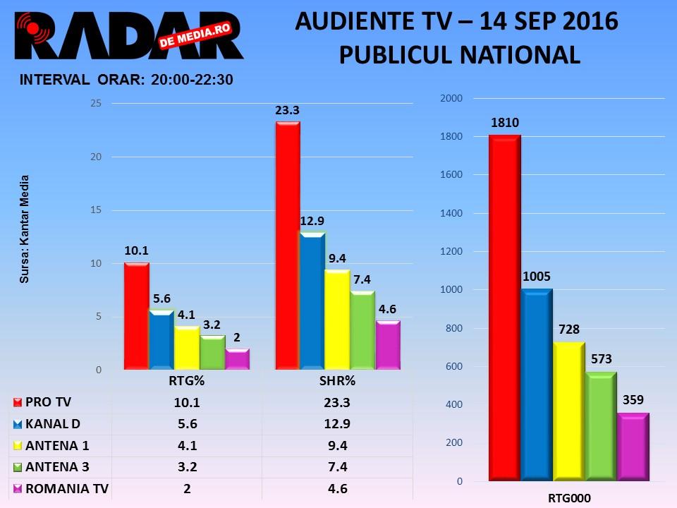 AUDIENTE TV RADAR DE MEDIA - 14 sept 2016, toate seg de public (1)