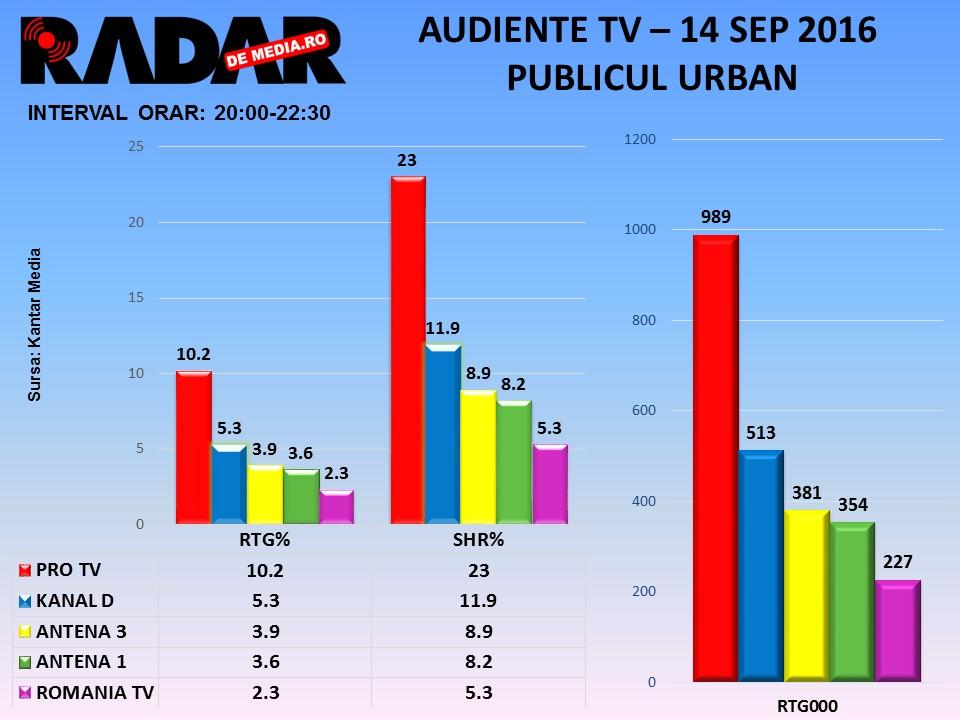 AUDIENTE TV RADAR DE MEDIA - 14 sept 2016, toate seg de public (3)