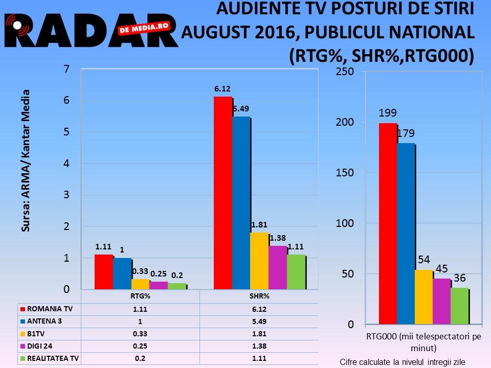 AUDIENTE TV RADAR DE MEDIA - POSTURI DE STIRI, AUGUST 2016 (2)