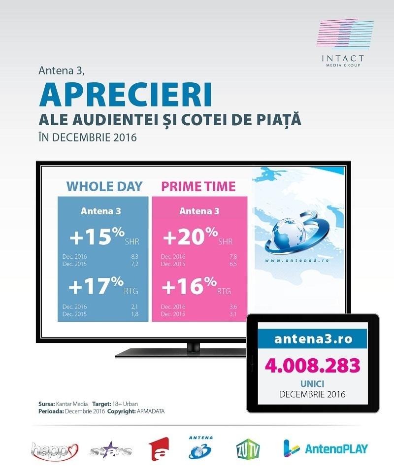 audiente-antena-3-grafice-2016-1