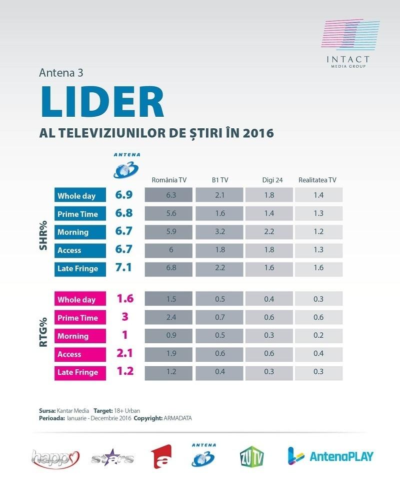 audiente-antena-3-grafice-2016-2