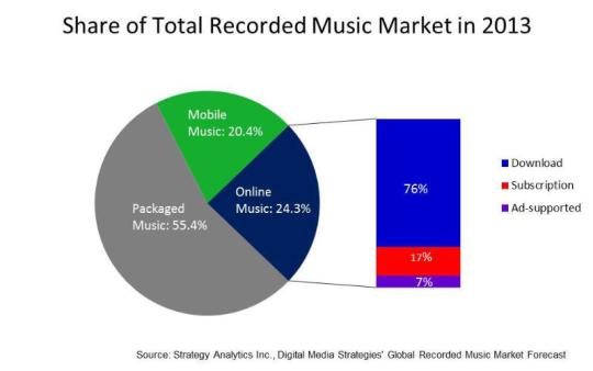 STRATEGY ANALYTICS MUSIC MARKET GRAPH