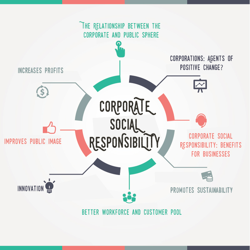 the for corporate social responsibility for a Corporate social responsibility (csr, also called corporate sustainability, sustainable business, corporate conscience, corporate citizenship or responsible business) is a type of international private business self-regulation.