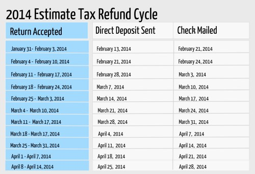 ... Day Of The Week Does Irs Deposit Refunds 2016 | Calendar Template 2016