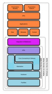 Cloud Reference Model