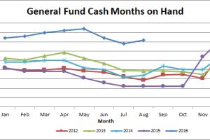 Treasurers Update for September 2016