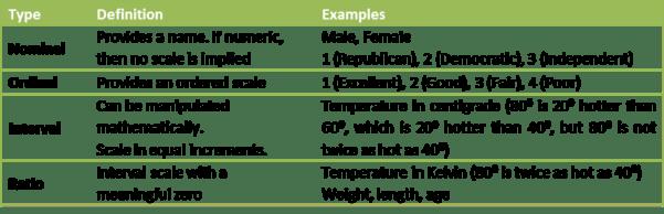 data measurement types