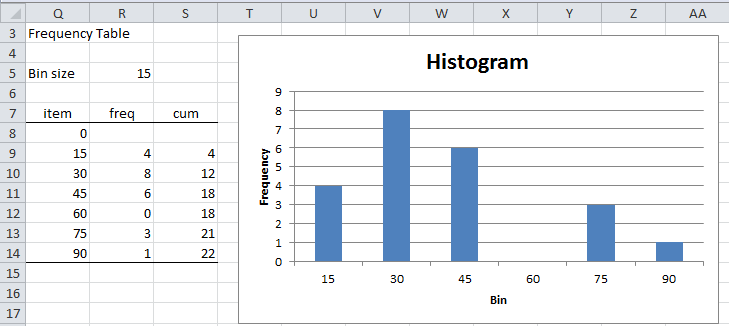 how to understand raw excel data
