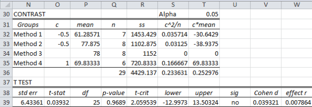 ANOVA contrasts effect size