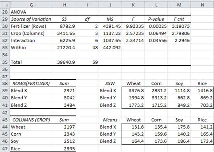 analyzing with anova Spss provides several ways to analyze repeated measures anova that include  covariates this faq page will look at ways of analyzing data in either wide.