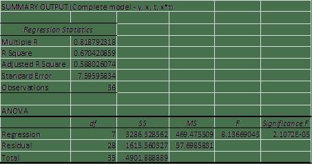 Complete regression model ANCOVA
