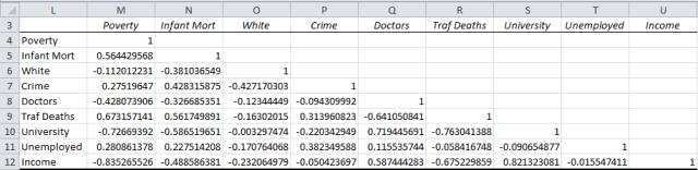 Correlation coefficients array