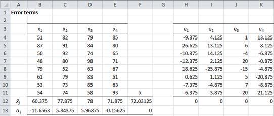 Error terms ANOVA Excel