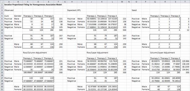 Homogeneous association model Excel