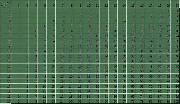 Mann-Whitney Table, alpha = .01