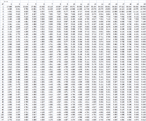 Studentized Range q, alpha = ..05