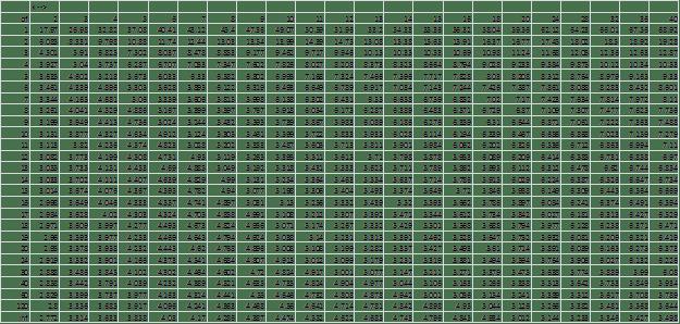Studentized Range q, alpha = .05