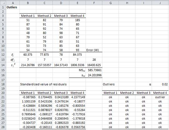 Outliers ANOVA Excel