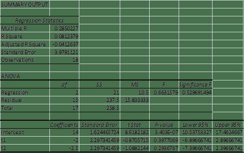 Regression ANOVA Excel