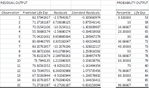 Residual output Excel regression