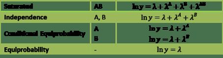 Log-linear regression models