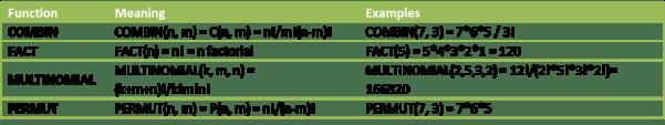 Combinatorial worksheet functions Excel