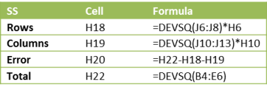 Key formulas ANOVA