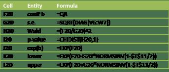 Logistic regression coefficient formulas