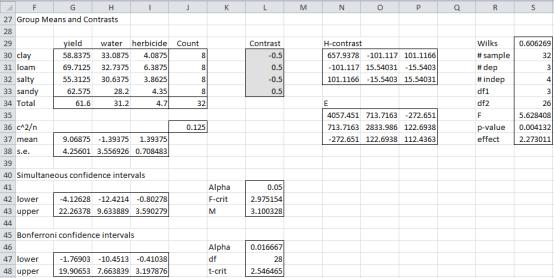 Manova contrast data analysis