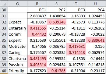 Principal component coefficients reduced