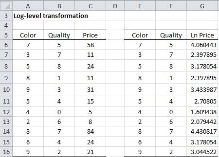 Log-level transformation Excel