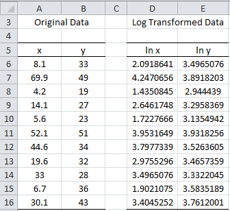 Log-log transformation