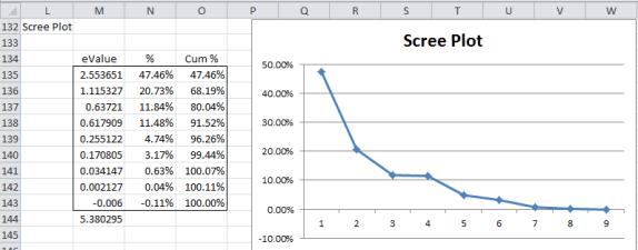 Principal axis factoring 5