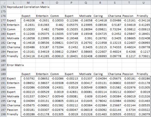 Principal axis factoring 7