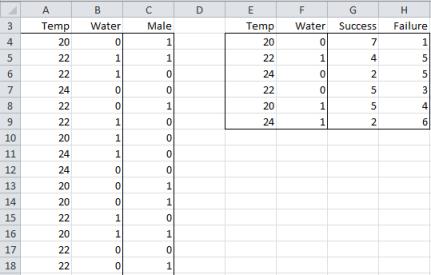 Logistic regression summary procedure