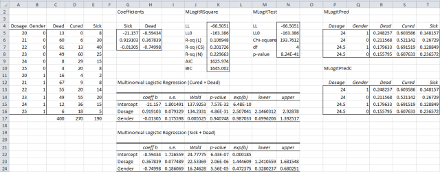 Multinomial logistic regression functions