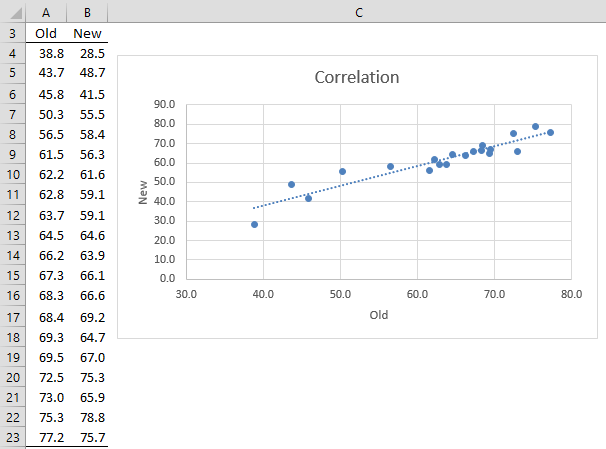 Bland Altman Plot Real Statistics Using Excel