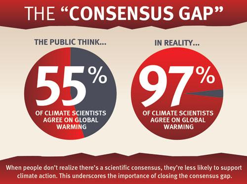The consensus gap