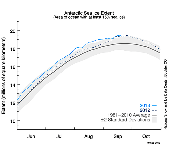 Antarctic ice at record size in 2013, after breaking records in 2012