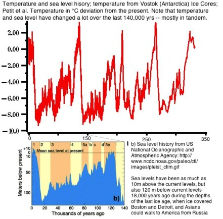 Global temperatures and ocean levels rise and sink together